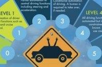 Toyota призывает привести беспилотные автомобили к единым стандартам