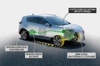 KIA Motors представит свою первую силовою установку EcoDynamics+ на кроссовере Sportage