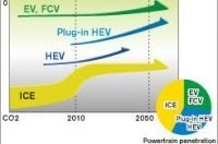 Nissan продолжает предпринимать шаги в рамках программы Nissan Green Program 2010