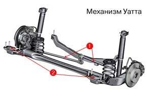 Система тяг (1) ограничивает поперечные перемещения задних колес, улучшая управляемость  подобно многорычажке, но легче и компактнее. Воспринимая до 80% поперечных нагрузок, этот механизм позволяет сделать намного мягче сайлент-блоки Н-образной балки (2) , что дает возможность лучше изолировать кузов от ударов и шумов.
