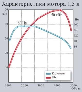 Характеристики мотора 1,5 л