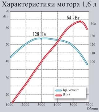 Характеристики мотора 1,6 л
