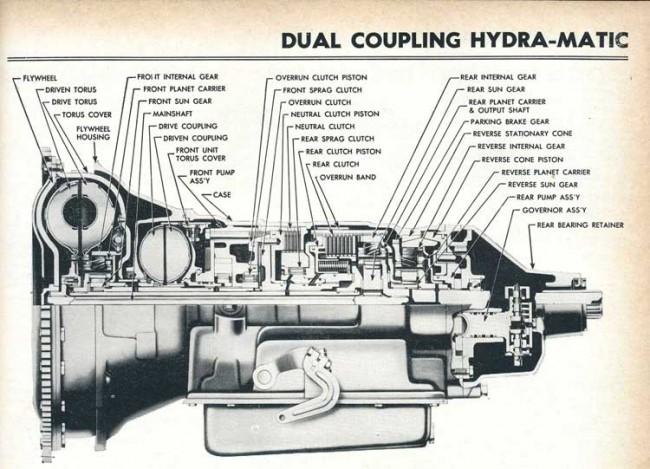 Hydra-Matic - первая по-настоящему автоматическая коробка передач, внедренная в серийное производство