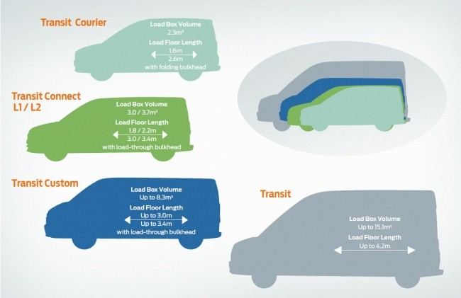 Так выглядит семейство Ford Transit на схеме...
