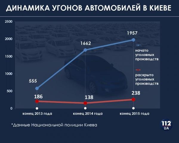 В Киеве стартовала невиданная панзоотия угона автомашин