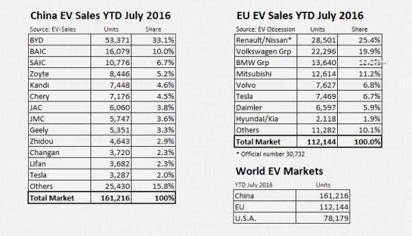Кто действительно верховодит рынком электрокаров?