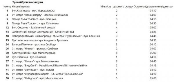 Расписание муниципального автотранспорта на Новый год в Киеве