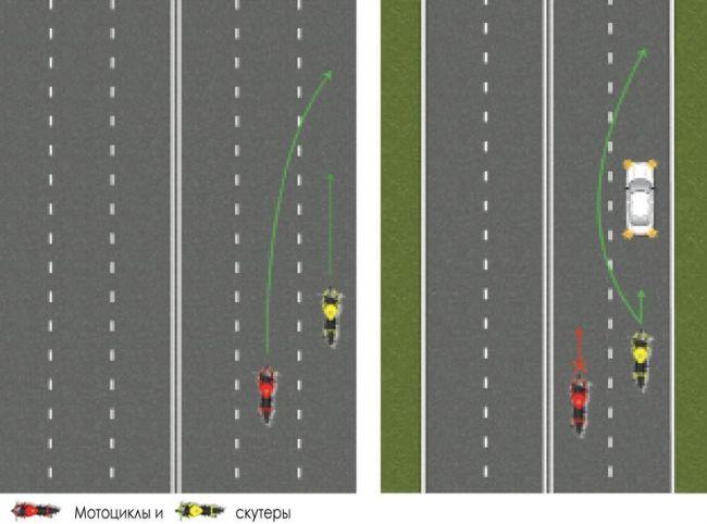 Правила езды на мотоцикле и скутере в Украине