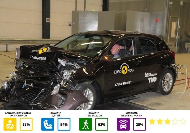 Kia Rio  С базовым набором систем безопасности Rio получила три звезды, а с опциональным – пять. При этом даже в первом случае автомобиль получил максимальную оценку за боковые удары, однако защита шеи задних пассажиров от хлыстовых травм была названа слабой.