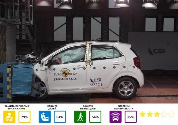 С базовым набором систем безопасности Picanto получила три звезды, а с опциональным – четыре. Лучший результат модели – 33,3 балла за защиту пассажиров спереди. Модель показала слабую защиту водителя при лобовом ударе с частичным перекрытием и заднего пассажира при лобовом столкновении по всей ширине машины.