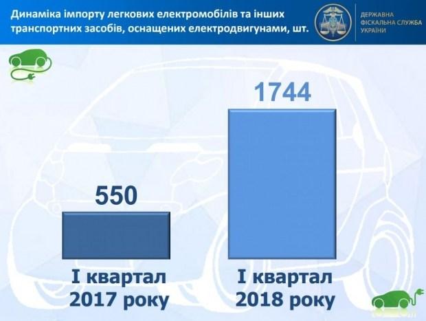 В 3 раза вырос импорт электромобилей Украиной, - ГФС