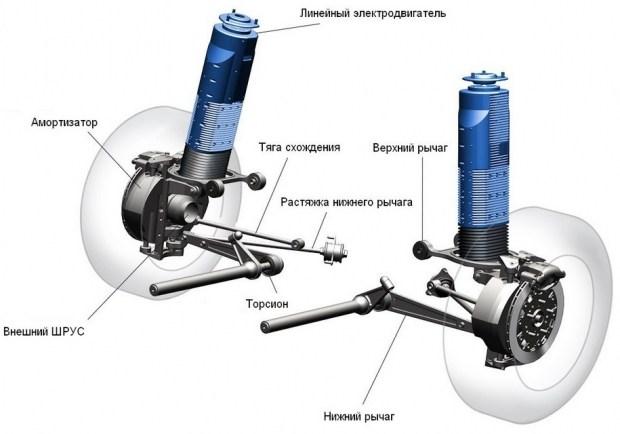 Схема проактивной электромагнитной подвески Bose