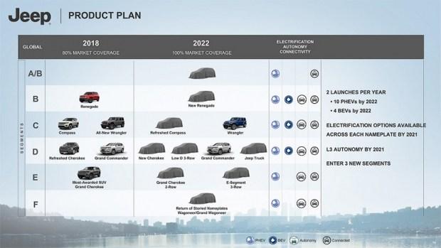 План марки Jeep на ближайшие пять лет