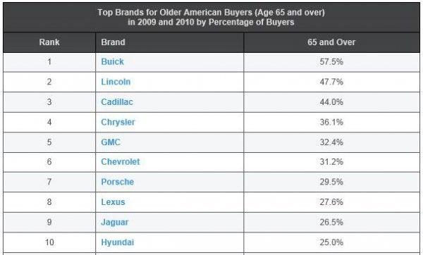 В Соединенных Штатах каждый второй Порше и Лексус приобретают люди пенсионного возраста