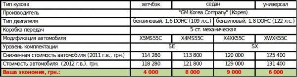 Шевроле Лачетти – летняя бережливость до 9 000 гривен!