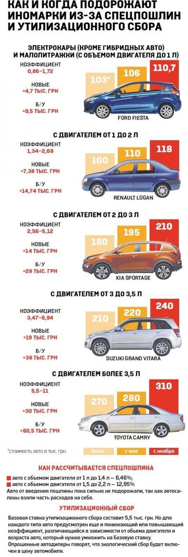 Утилсбор: Киев оплатил 8,7 млн за 760 автомашин