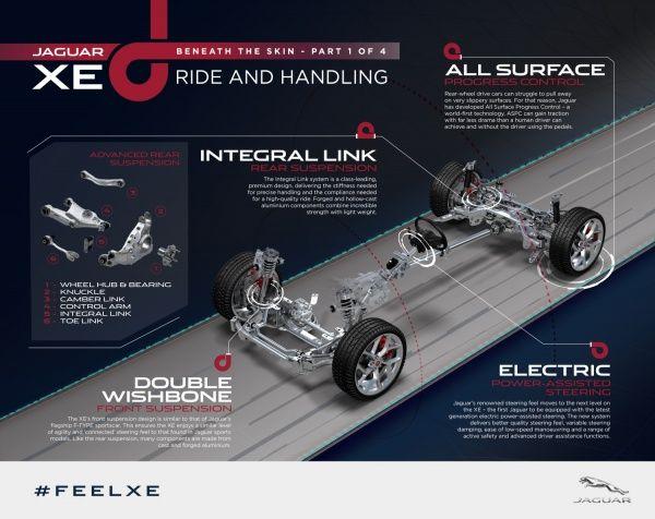 Нові технології Jaguar XE