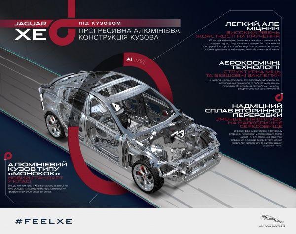 Новий алюмінієвий Jaguar XE: найбільш економічний Jaguar всіх часів