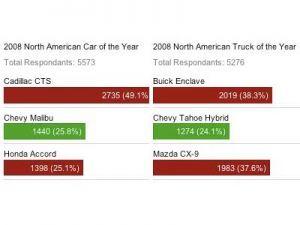 Интернет отдает свое предпочтение Кадиллак CTS и Buick Enclave