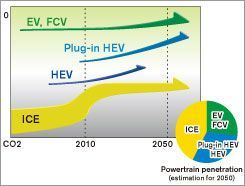 Ниссан продолжает совершать шаги в масштабах платформы Ниссан Green Program 2010
