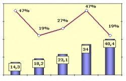 В начале августа славянский автомобильный рынок повысился на 9,2%