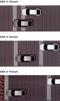 Электронная система экстренного торможения (EBA)