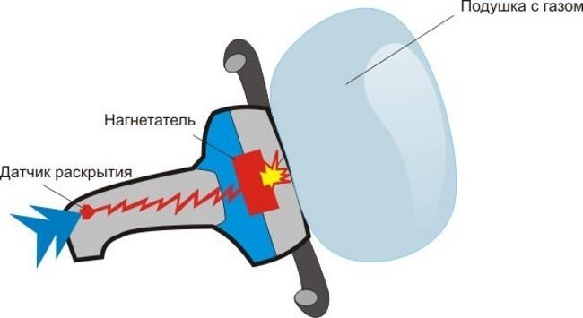 Упрощенная схема работы подушки безопасности