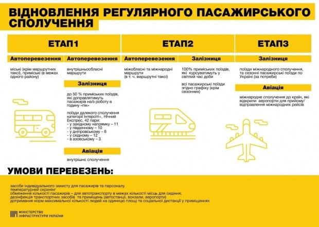Поезда, самолеты, метро.. Когда заработает транспорт в Украине?
