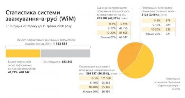 Взвешивания транспорта: карта от Укравтодора