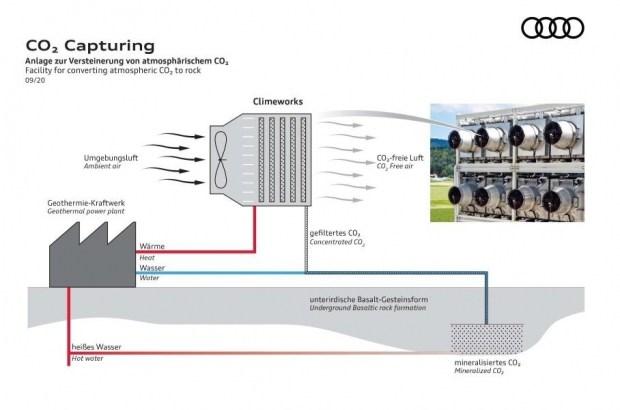 Audi построит подземное хранилище для углекислого газа