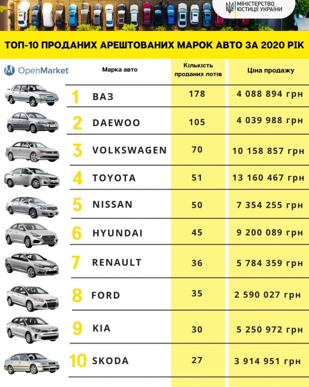 От ВАЗов до Land Cruiser: какие авто чаще конфисковует в Украине