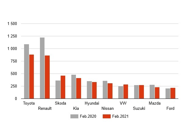 За месяц украинцы приобрели 6,3 тыс. новых авто