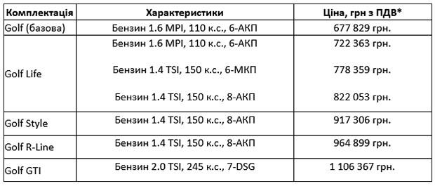 В Україні оголошені ціни та комплектації Нового Golf 8