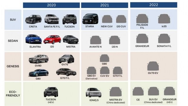 Когда Hyundai обновит Palisade и Sonata